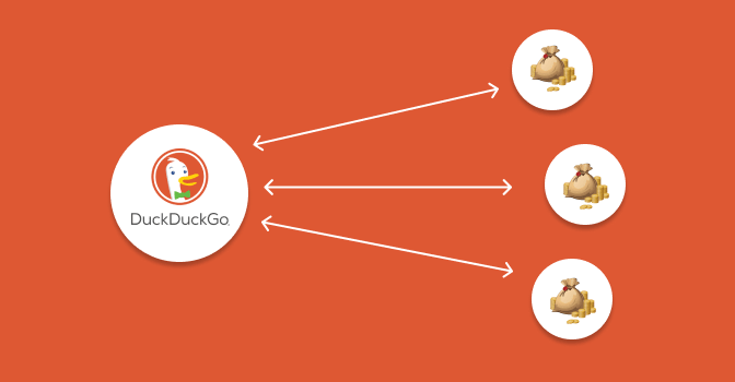There Are Various Ways That Duckduckgo Uses To Make Money